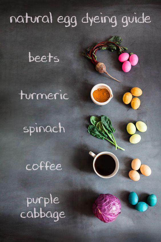 Natural Egg Dying Guide